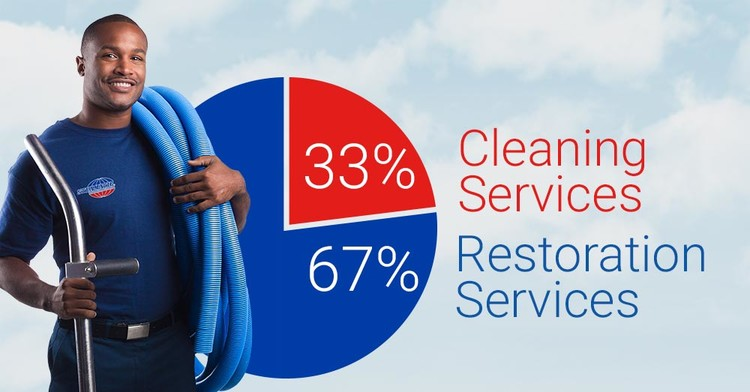 Steamatic Restoration & Cleaning Franchise Opportunity